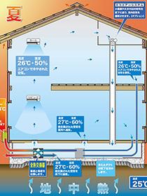 「澄家Eco」 換気システム + 地中熱 のご案内