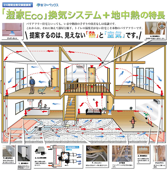 「澄家Eco」 換気システム + 地中熱 の特徴 / 提案するのは、見えない「熱」と「空気」です。