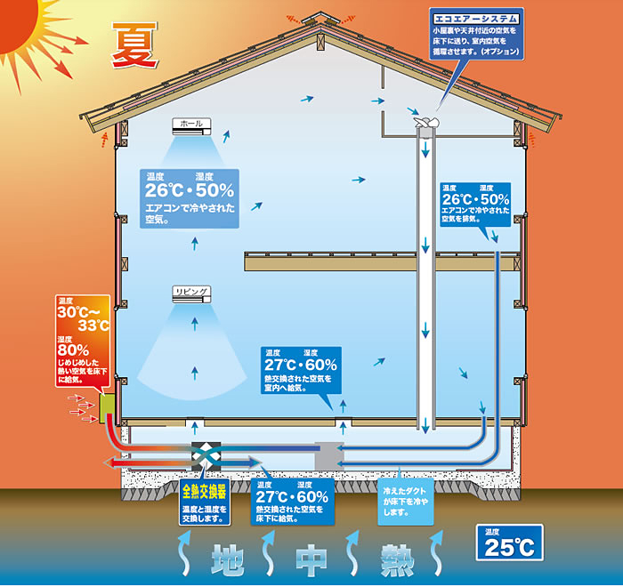 夏/冷房 省エネルギーの仕組み