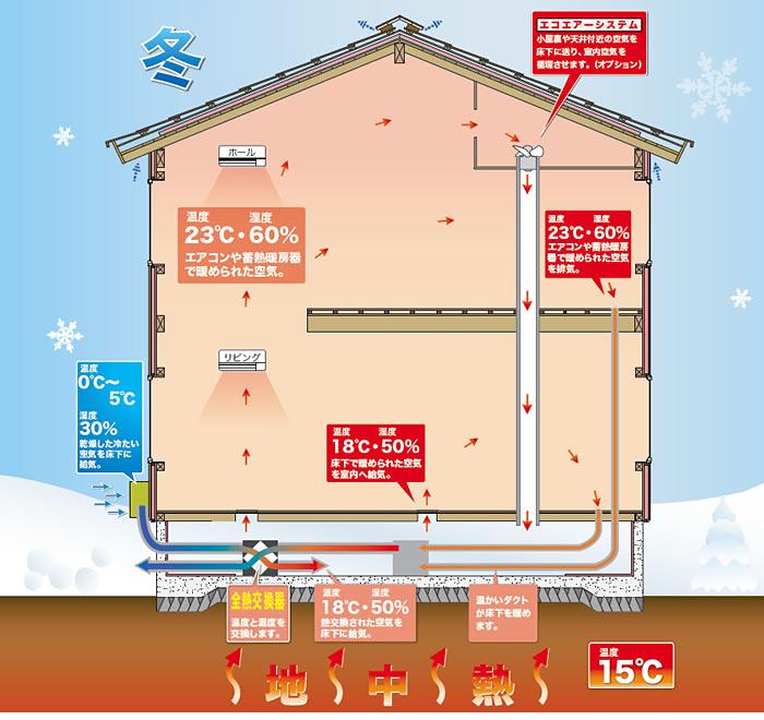冬/暖房 省エネルギーの仕組み