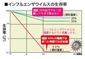 グラフ「インフルエンザウィルスの生存率」